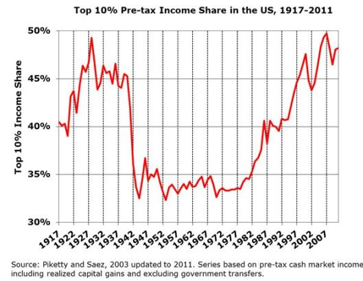 130618 - Top 10% Pre-tax Income Share in the US, 1917-2011