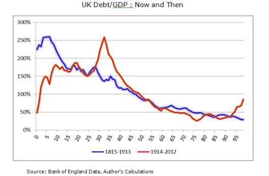 UK Debt - Now and Then